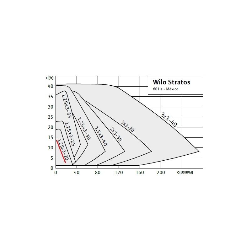 Circulador de Rotor Húmedo con variador de velocidad integrado Wilo Stratos 1.25 x 3-20, 1/12HP