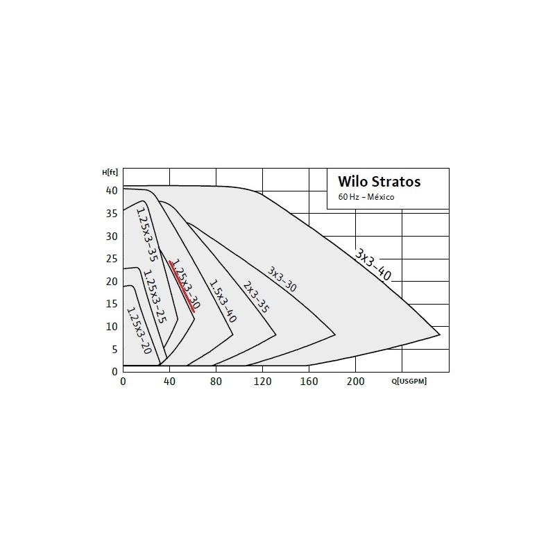 Circulador de Rotor Húmedo con variador de velocidad integrado Wilo Stratos 1.25 x 3-30, 1/4HP
