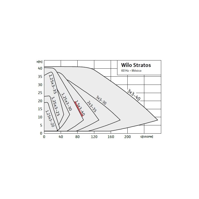 Circulador de Rotor Húmedo con variador de velocidad integrado Wilo Stratos 1.5 x 3-40, 1/2HP