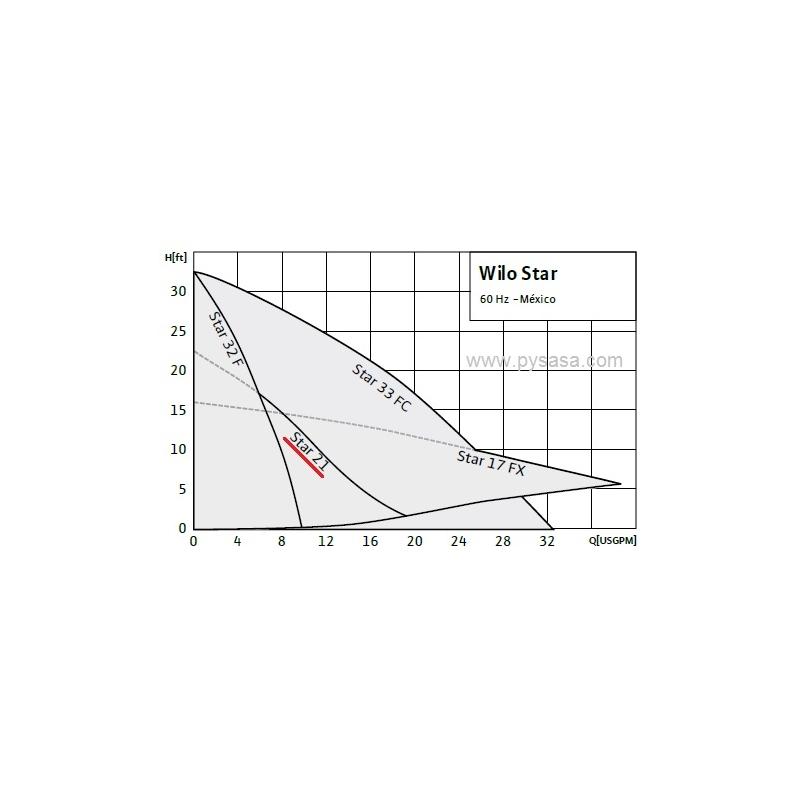 Circulador de Rotor Húmedo Wilo Star S 21 F, 1/12H