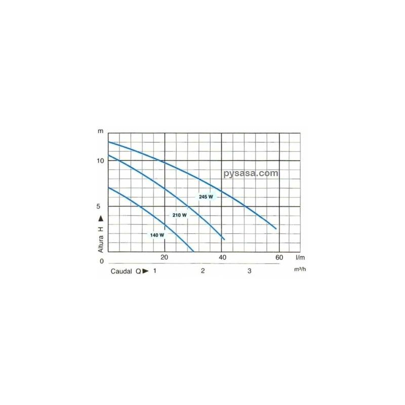 Bomba Presurizadora 3 Velocidades SHIMGE, ZPS20-12-180, 127 Volts