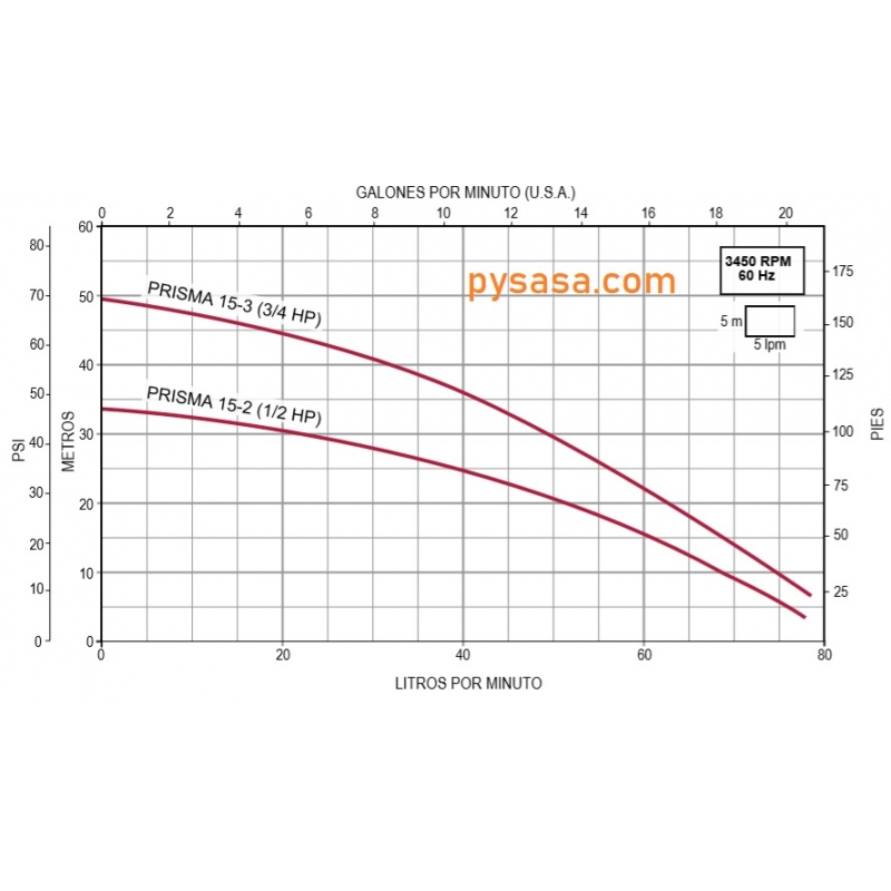 Presurizador Automático ESPA, 1/2Hp, 1 Fase, 115Volts, Bomba Prisma15-3/1115 y PressDrive