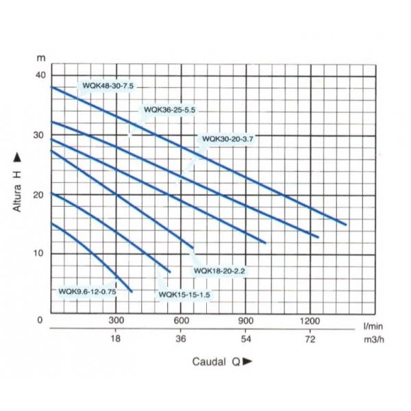 Bomba Sumergible para Agua Sucia Modelo: WQK18-20-2.2