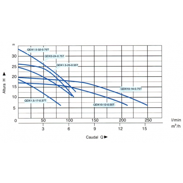 Bomba Sumergible Linea Nacional Modelo: QDX1.5-32-0.75T